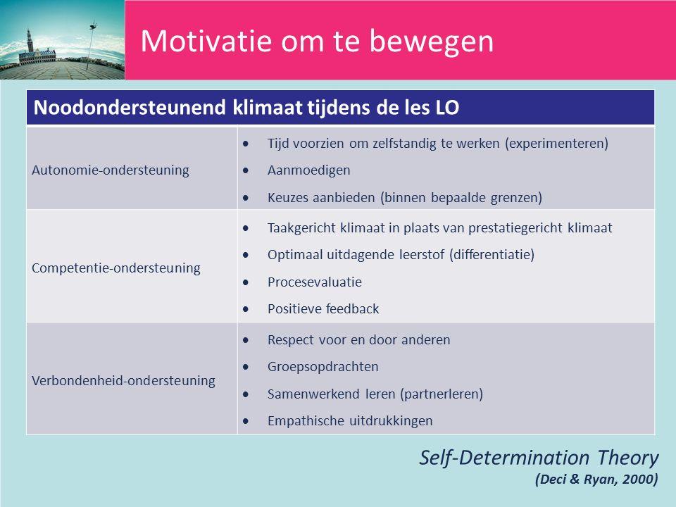 Motivatie om te bewegen Noodondersteunend klimaat tijdens de les LO Autonomie-ondersteuning  Tijd voorzien om zelfstandig te werken (experimenteren)  Aanmoedigen  Keuzes aanbieden (binnen bepaalde grenzen) Competentie-ondersteuning  Taakgericht klimaat in plaats van prestatiegericht klimaat  Optimaal uitdagende leerstof (differentiatie)  Procesevaluatie  Positieve feedback Verbondenheid-ondersteuning  Respect voor en door anderen  Groepsopdrachten  Samenwerkend leren (partnerleren)  Empathische uitdrukkingen Self-Determination Theory (Deci & Ryan, 2000)