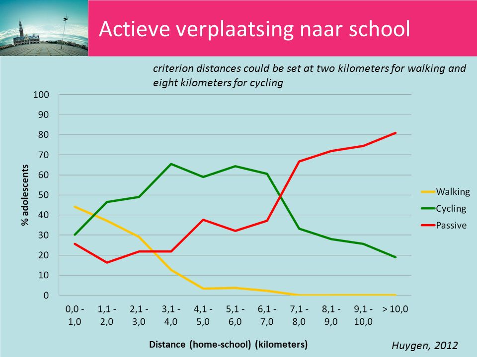 Distance (home-school) (kilometers) Huygen, 2012 criterion distances could be set at two kilometers for walking and eight kilometers for cycling