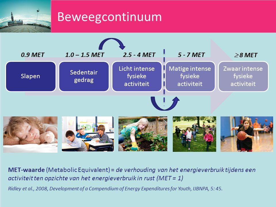 Beweegcontinuum Slapen Sedentair gedrag Licht intense fysieke activiteit Matige intense fysieke activiteit Zwaar intense fysieke activiteit MET-waarde (Metabolic Equivalent) = de verhouding van het energieverbruik tijdens een activiteit ten opzichte van het energieverbruik in rust (MET = 1) 0.9 MET1.0 – 1.5 MET2.5 - 4 MET5 - 7 MET  8 MET Ridley et al., 2008, Development of a Compendium of Energy Expenditures for Youth, IJBNPA, 5: 45.