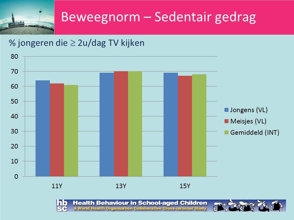 Beweegnorm – Sedentair gedrag % jongeren die  2u/dag TV kijken
