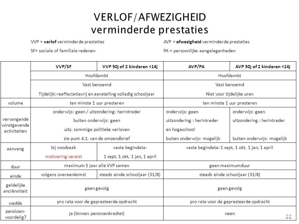 22 VVP = verlof verminderde prestatiesAVP = afwezigheid verminderde prestaties SF= sociale of familiale redenenPA = persoonlijke aangelegenheden VVP/S