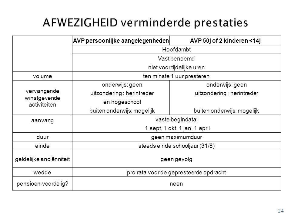24 AVP persoonlijke aangelegenhedenAVP 50j of 2 kinderen <14j Hoofdambt Vast benoemd niet voor tijdelijke uren volumeten minste 1 uur presteren vervan