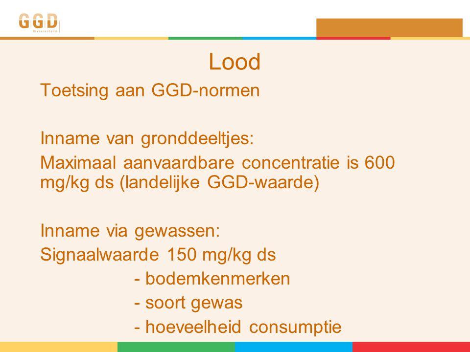 Lood Toetsing aan GGD-normen Inname van gronddeeltjes: Maximaal aanvaardbare concentratie is 600 mg/kg ds (landelijke GGD-waarde) Inname via gewassen: