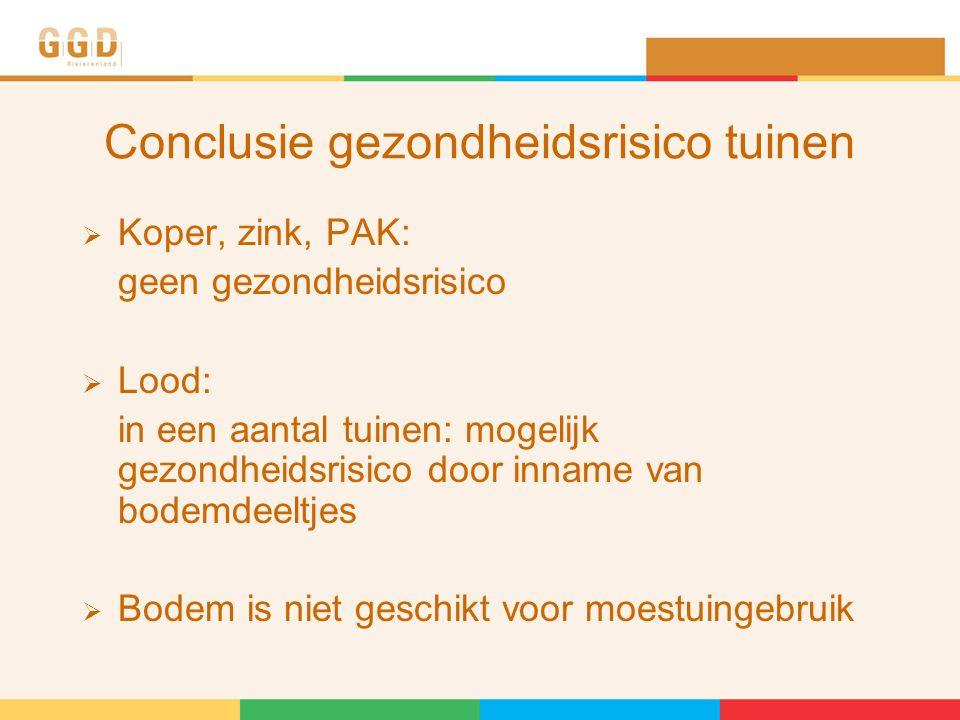 Conclusie gezondheidsrisico tuinen  Koper, zink, PAK: geen gezondheidsrisico  Lood: in een aantal tuinen: mogelijk gezondheidsrisico door inname van