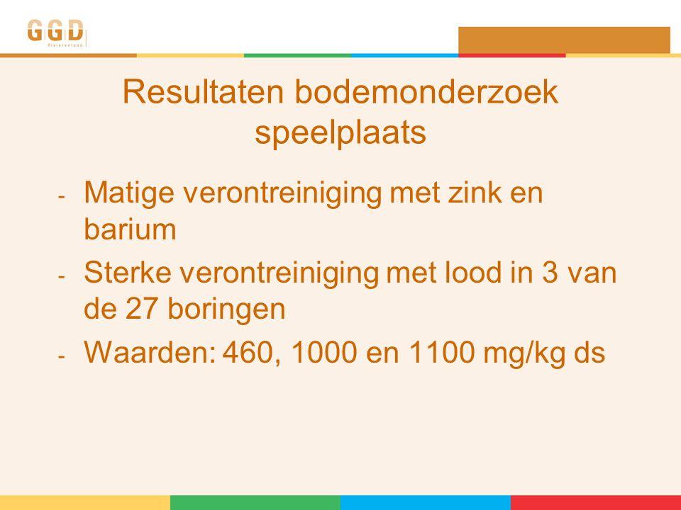 Resultaten bodemonderzoek speelplaats - Matige verontreiniging met zink en barium - Sterke verontreiniging met lood in 3 van de 27 boringen - Waarden: