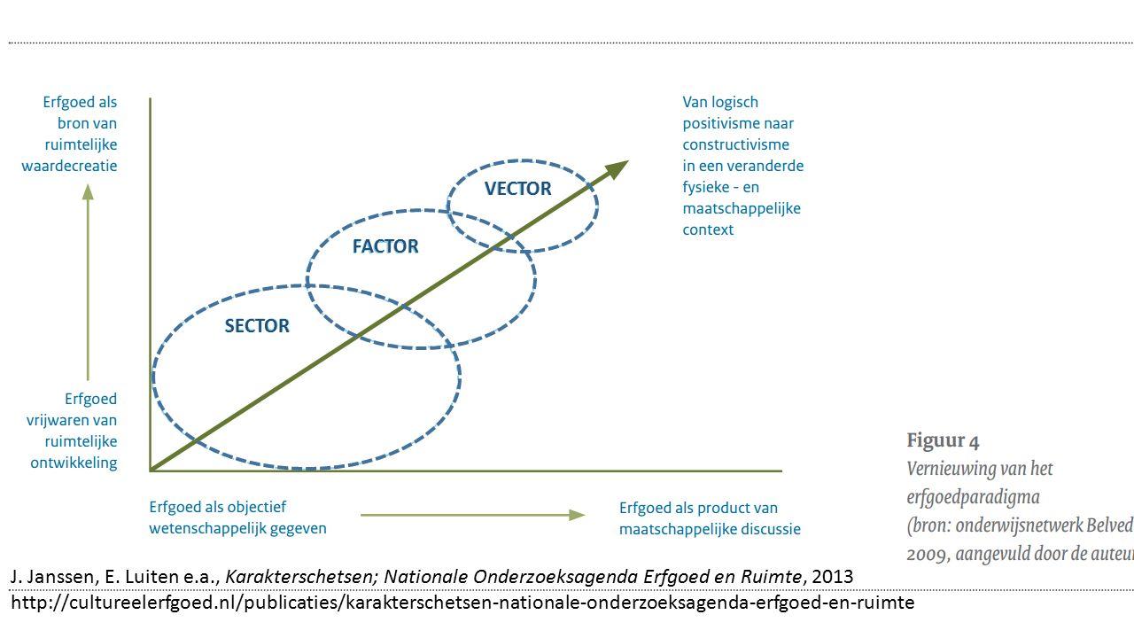 VECTOR FACTOR SECTOR J. Janssen, E. Luiten e.a., Karakterschetsen; Nationale Onderzoeksagenda Erfgoed en Ruimte, 2013 http://cultureelerfgoed.nl/publi