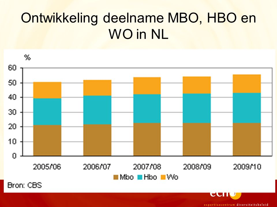 Ontwikkeling deelname MBO, HBO en WO in NL