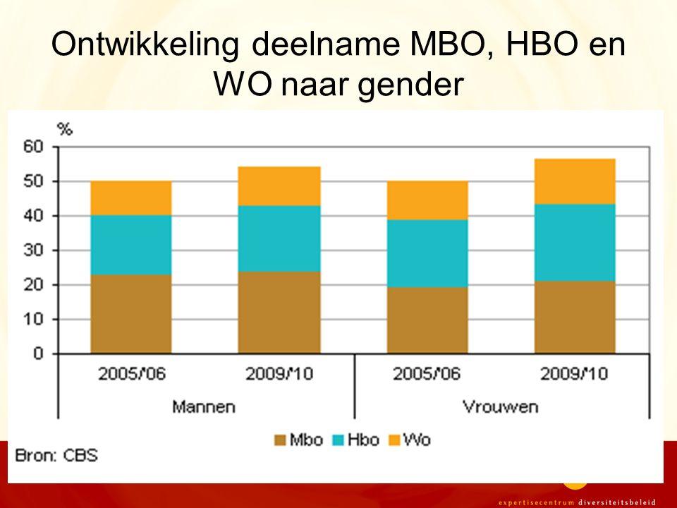 Ontwikkeling deelname MBO, HBO en WO naar gender