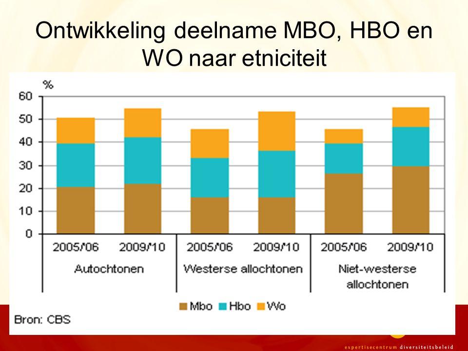 Ontwikkeling deelname MBO, HBO en WO naar etniciteit