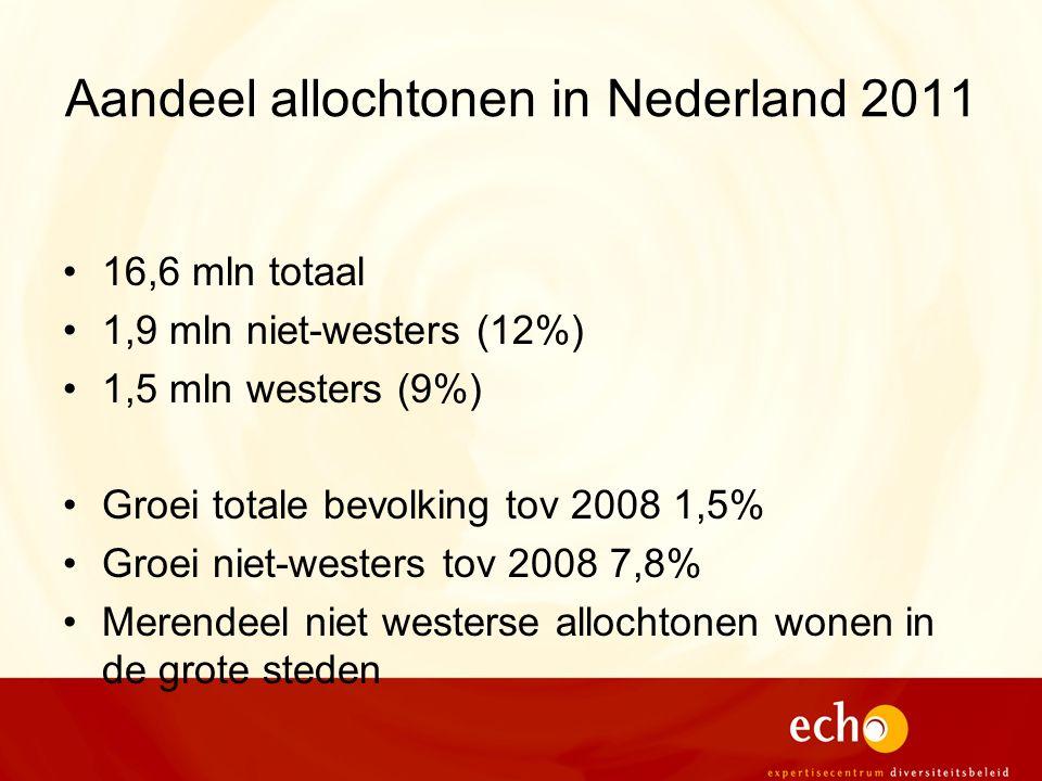 Aandeel allochtonen in Nederland 2011 16,6 mln totaal 1,9 mln niet-westers (12%) 1,5 mln westers (9%) Groei totale bevolking tov 2008 1,5% Groei niet-westers tov 2008 7,8% Merendeel niet westerse allochtonen wonen in de grote steden