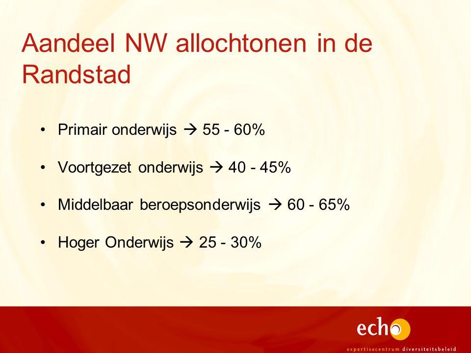 Aandeel NW allochtonen in de Randstad Primair onderwijs  55 - 60% Voortgezet onderwijs  40 - 45% Middelbaar beroepsonderwijs  60 - 65% Hoger Onderwijs  25 - 30%
