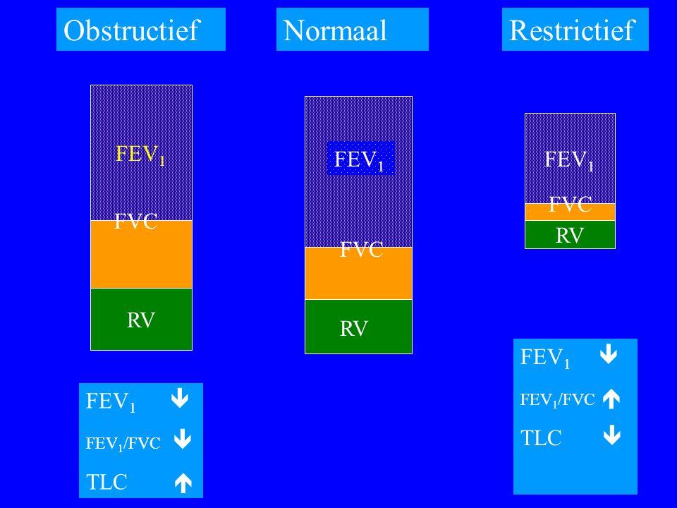 FEV 1 RV FVC RV FEV 1 RV FEV 1 ObstructiefRestrictief FEV 1  FEV 1 /FVC  TLC  FEV 1  FEV 1 /FVC  TLC  Normaal FVC