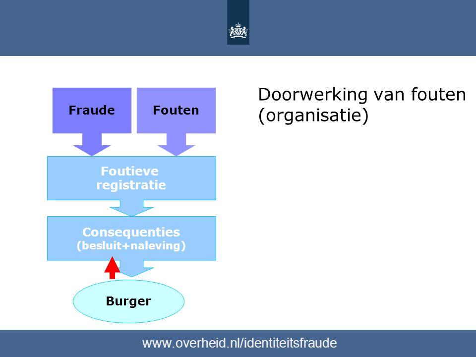Doorwerking van fouten (organisatie) www.overheid.nl/identiteitsfraude FraudeFouten Burger Foutieve registratie Consequenties (besluit+naleving)