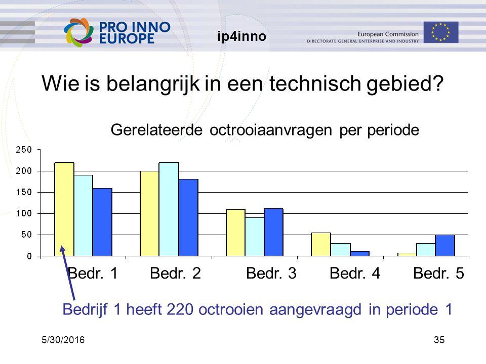 ip4inno 5/30/201635 Wie is belangrijk in een technisch gebied.