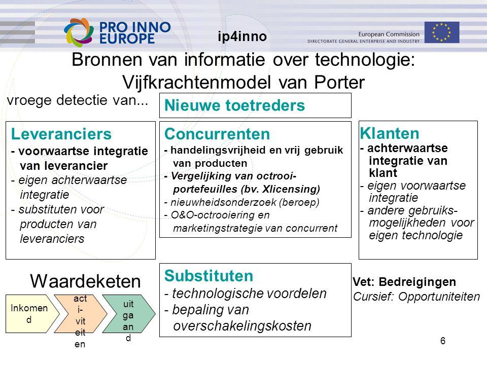 ip4inno 6 Bronnen van informatie over technologie: Vijfkrachtenmodel van Porter Leveranciers - voorwaartse integratie van leverancier - eigen achterwaartse integratie - substituten voor producten van leveranciers Concurrenten - handelingsvrijheid en vrij gebruik van producten - Vergelijking van octrooi- portefeuilles (bv.
