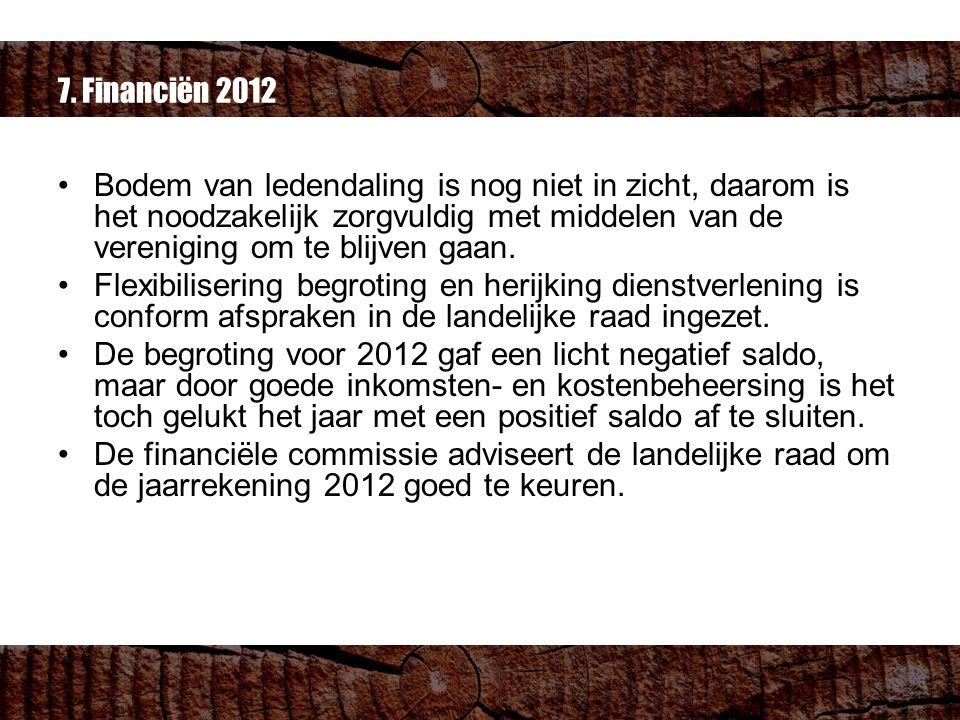 7. Financiën 2012 Bodem van ledendaling is nog niet in zicht, daarom is het noodzakelijk zorgvuldig met middelen van de vereniging om te blijven gaan.