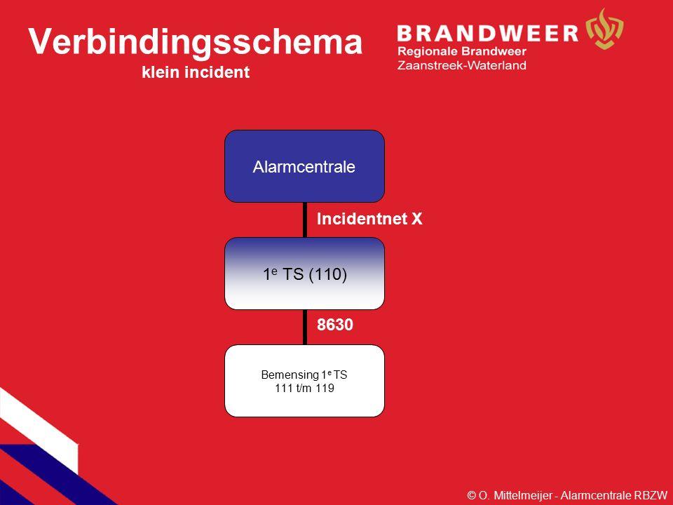 Verbindingsschema klein incident Alarmcentrale 1 e TS (110) Bemensing 1 e TS 111 t/m 119 Incidentnet X 8630 © O.