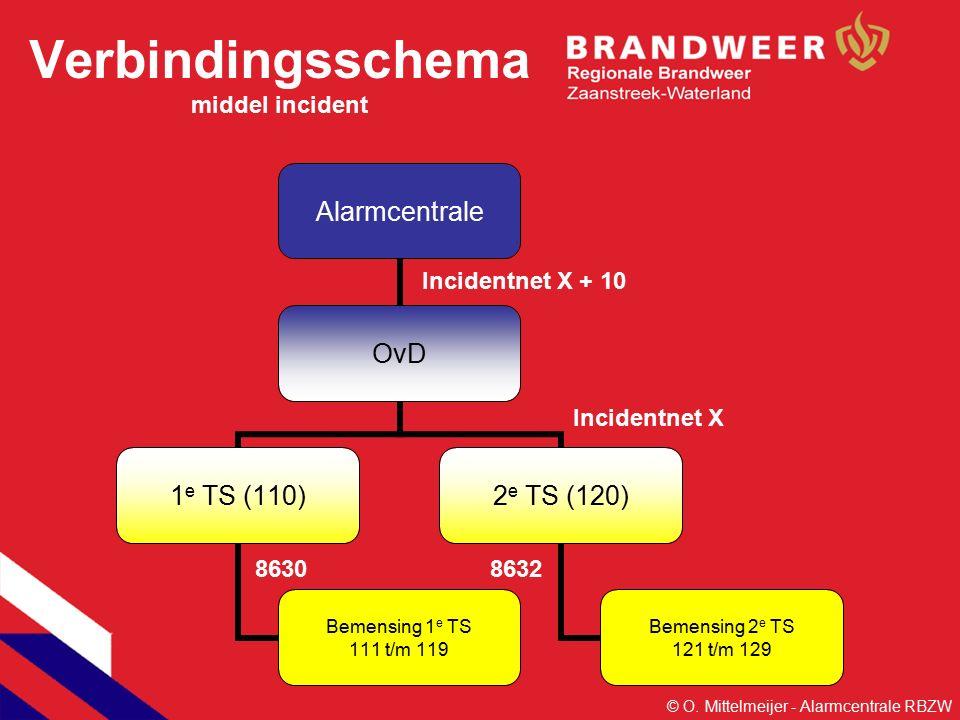 Alarmcentrale OvD 1 e TS (110) Bemensing 1 e TS 111 t/m 119 2 e TS (120) Bemensing 2 e TS 121 t/m 129 Verbindingsschema middel incident Incidentnet X + 10 Incidentnet X 86308632 © O.