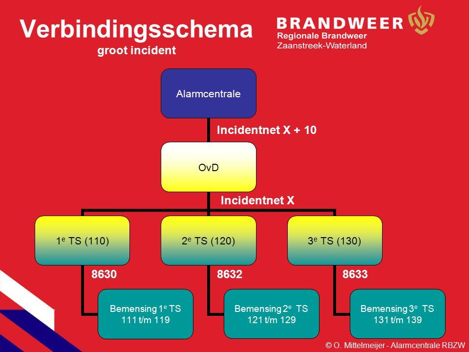 Verbindingsschema groot incident Alarmcentrale OvD 1 e TS (110) Bemensing 1 e TS 111 t/m 119 2 e TS (120) Bemensing 2 e TS 121 t/m 129 3 e TS (130) Bemensing 3 e TS 131 t/m 139 Incidentnet X Incidentnet X + 10 863286338630 © O.