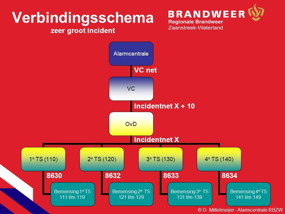 Verbindingsschema zeer groot incident Alarmcentrale VC OvD 1 e TS (110) Bemensing 1 e TS 111 t/m 119 2 e TS (120) Bemensing 2 e TS 121 t/m 129 3 e TS (130) Bemensing 3 e TS 131 t/m 139 4 e TS (140) Bemensing 4 e TS 141 t/m 149 VC net Incidentnet X + 10 Incidentnet X 8630863286338634 © O.