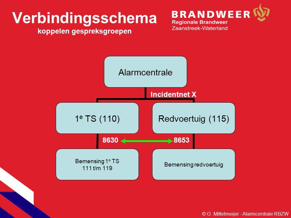 Verbindingsschema koppelen gespreksgroepen Alarmcentrale 1 e TS (110) Bemensing 1 e TS 111 t/m 119 Redvoertuig (115) Bemensing redvoertuig Incidentnet X 86308653 © O.