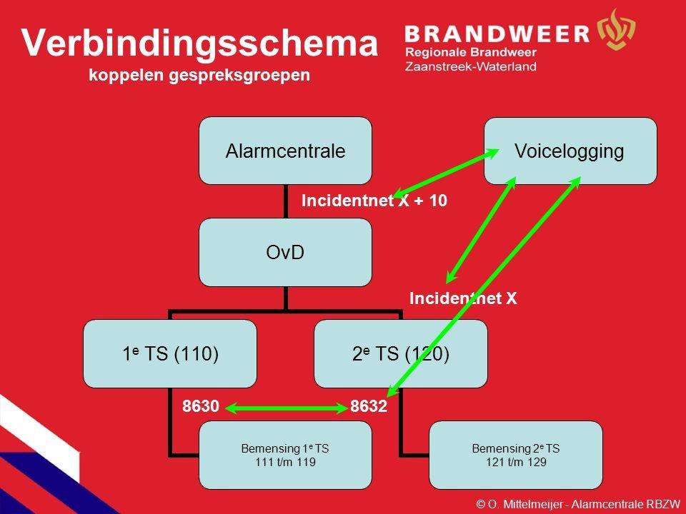 Alarmcentrale OvD 1 e TS (110) Bemensing 1 e TS 111 t/m 119 2 e TS (120) Bemensing 2 e TS 121 t/m 129 Verbindingsschema koppelen gespreksgroepen Incidentnet X + 10 Incidentnet X 86308632 Voicelogging © O.