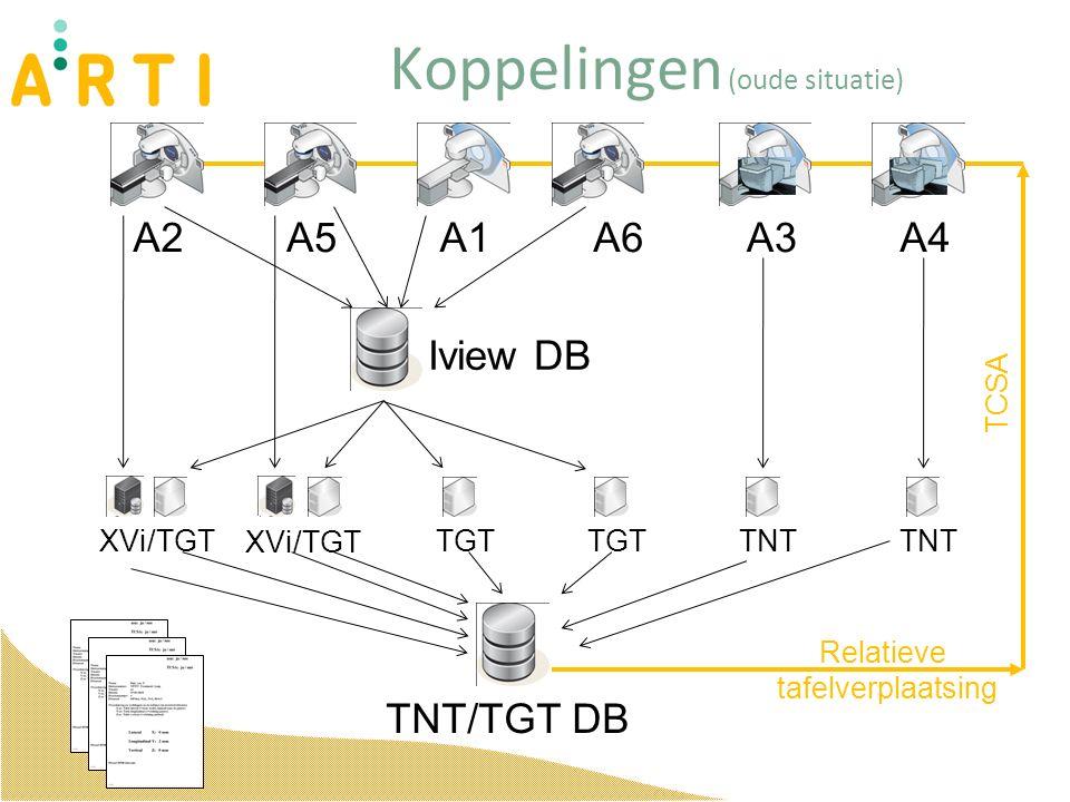 Koppelingen (oude situatie) A2A5A1A6A3A4 XVi/TGTTGT TNT TNT/TGT DB Iview DB Relatieve tafelverplaatsing XVi/TGT TCSA