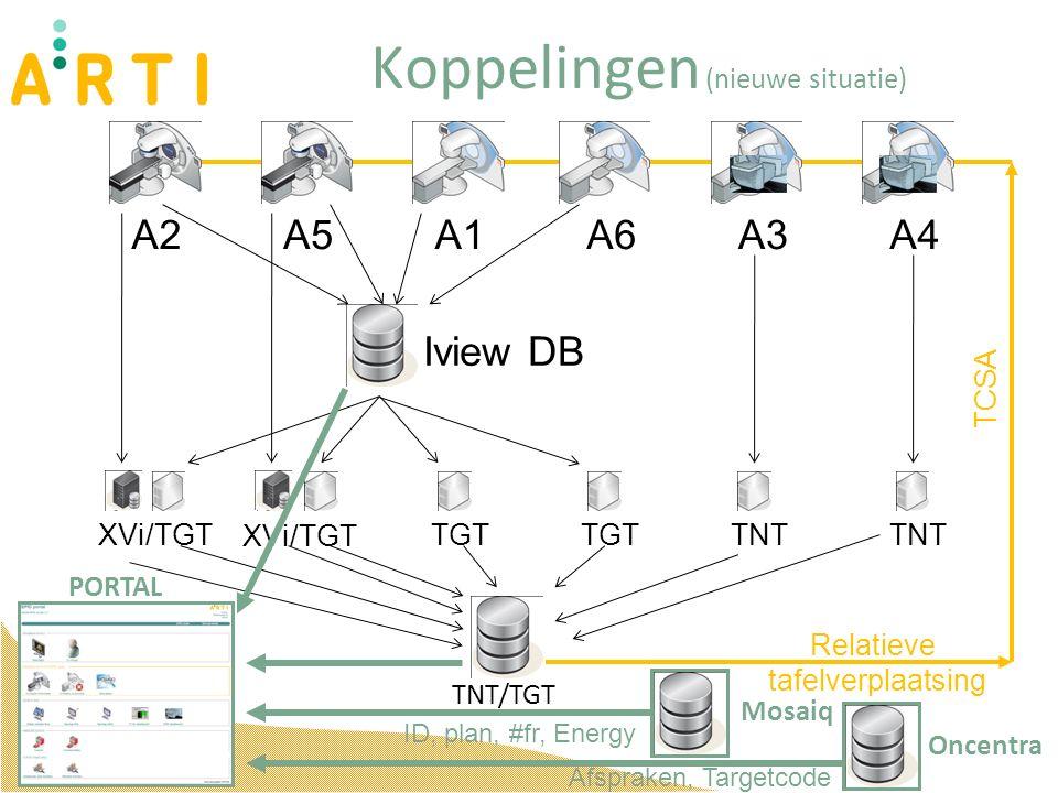 Koppelingen (nieuwe situatie) A2A5A1A6A3A4 XVi/TGTTGT TNT Iview DB Relatieve tafelverplaatsing XVi/TGT TCSA PORTAL Oncentra Mosaiq TNT/TGT ID, plan, #fr, Energy Afspraken, Targetcode