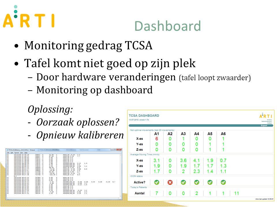 Monitoring gedrag TCSA Tafel komt niet goed op zijn plek –Door hardware veranderingen (tafel loopt zwaarder) –Monitoring op dashboard Oplossing: -Oorzaak oplossen.