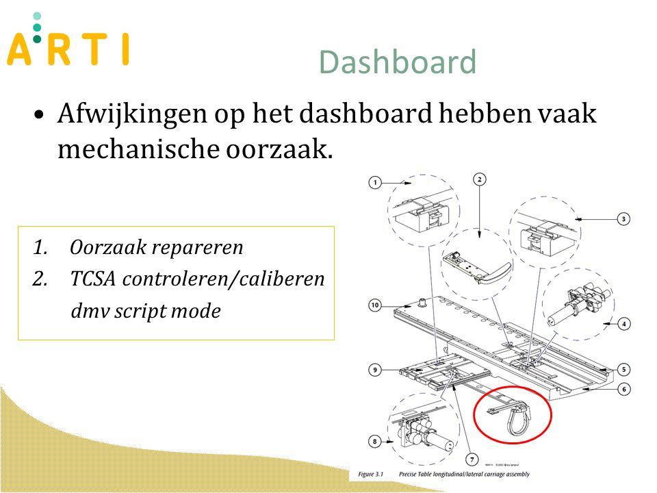 Afwijkingen op het dashboard hebben vaak mechanische oorzaak.
