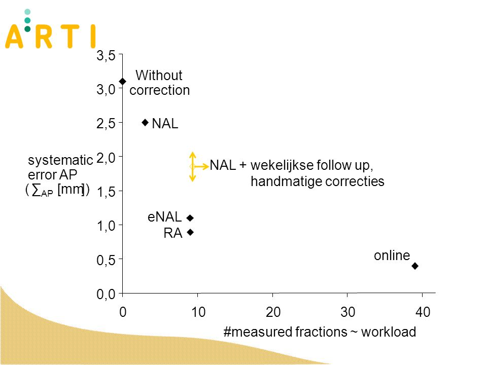 Without correction NAL eNAL online 0,0 0,5 1,0 1,5 2,0 2,5 3,0 3,5 0 10203040 #measured fractions ~ workload systematic error AP ( ∑ AP [mm]) NAL + wekelijkse follow up, handmatige correcties RA