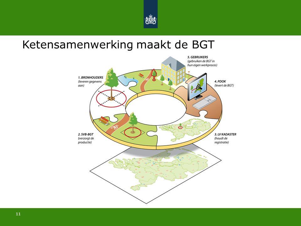 11 Ketensamenwerking maakt de BGT