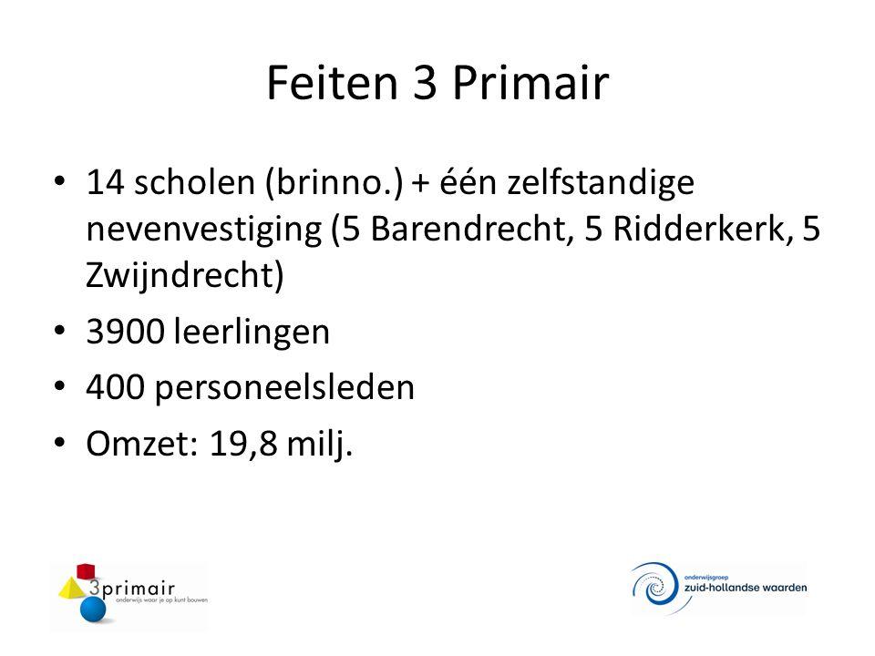 Feiten 3 Primair 14 scholen (brinno.) + één zelfstandige nevenvestiging (5 Barendrecht, 5 Ridderkerk, 5 Zwijndrecht) 3900 leerlingen 400 personeelsleden Omzet: 19,8 milj.