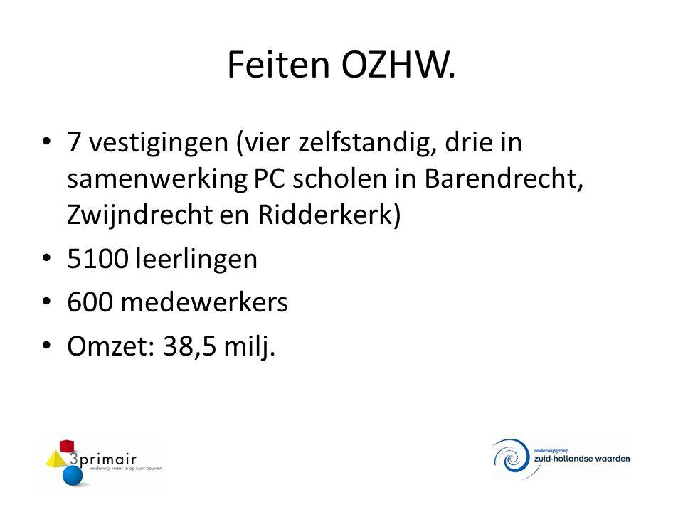 Feiten OZHW. 7 vestigingen (vier zelfstandig, drie in samenwerking PC scholen in Barendrecht, Zwijndrecht en Ridderkerk) 5100 leerlingen 600 medewerke