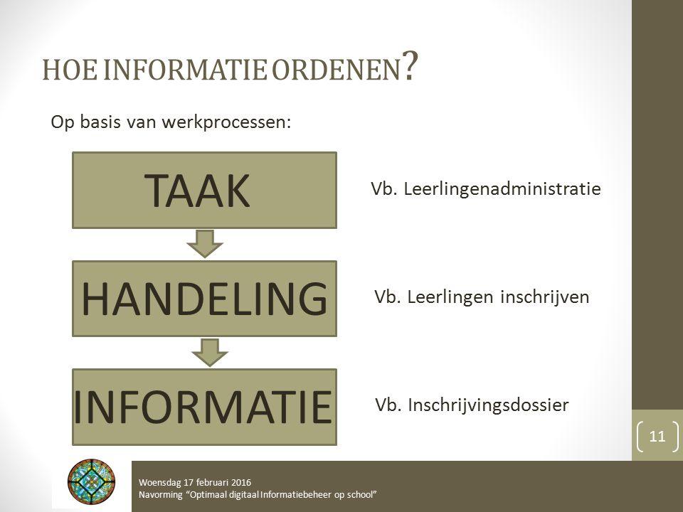 HOE INFORMATIE ORDENEN ? Op basis van werkprocessen: TAAK HANDELING INFORMATIE Vb. Leerlingenadministratie Vb. Leerlingen inschrijven Vb. Inschrijving