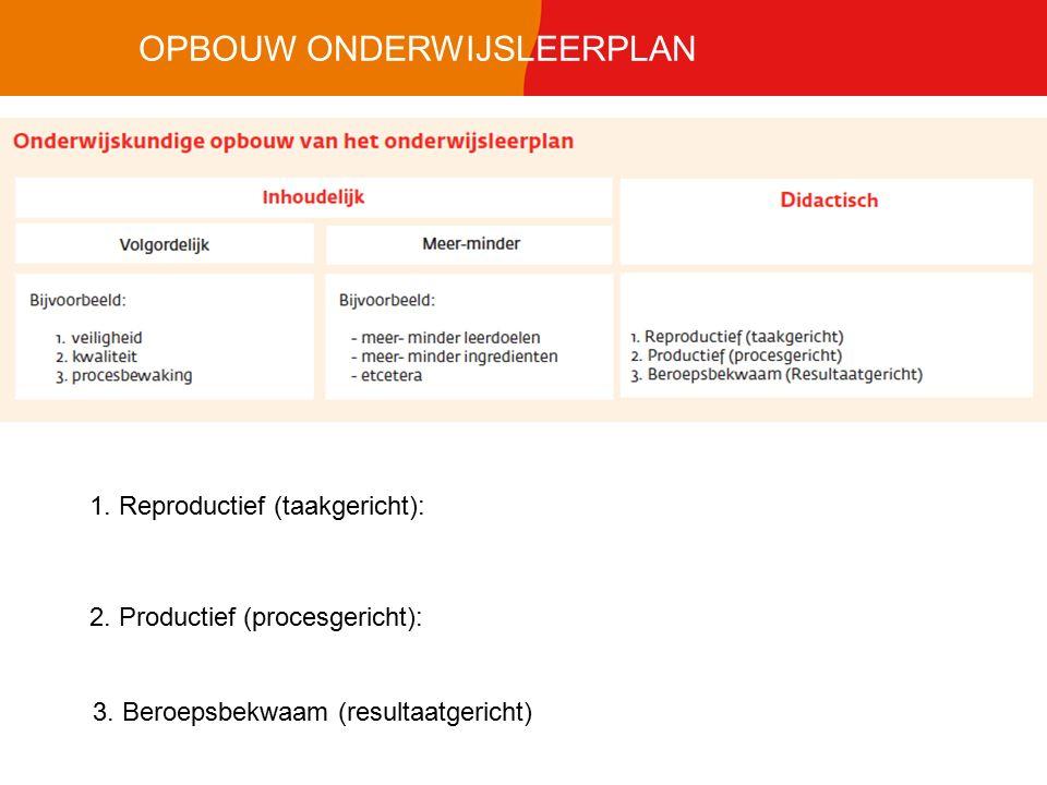 OPBOUW ONDERWIJSLEERPLAN 1. Reproductief (taakgericht): 2. Productief (procesgericht): 3. Beroepsbekwaam (resultaatgericht)