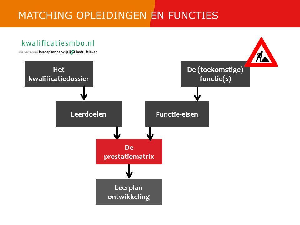 Het kwalificatiedossier Leerdoelen De prestatiematrix Leerplan ontwikkeling Functie-eisen De (toekomstige) functie(s) MATCHING OPLEIDINGEN EN FUNCTIES