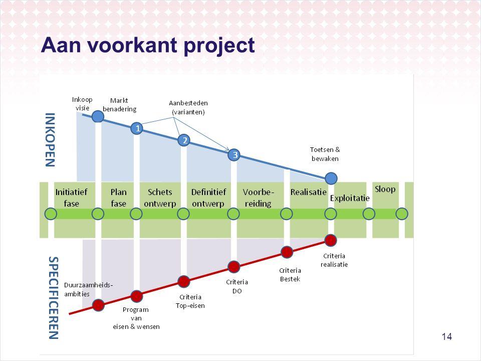 Aan voorkant project 14