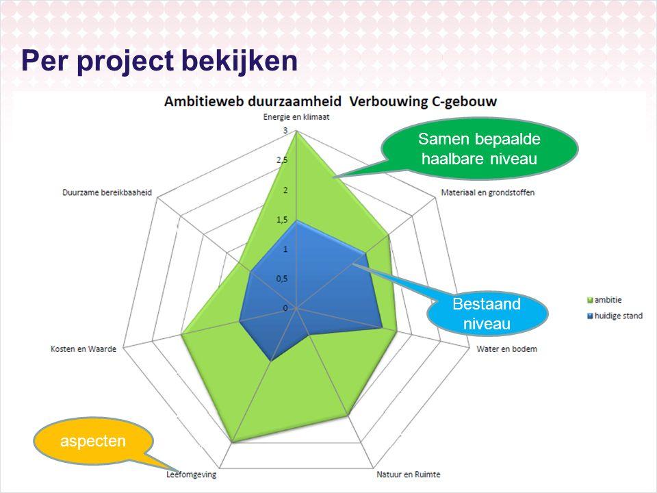 Per project bekijken 16 Samen bepaalde haalbare niveau Bestaand niveau aspecten
