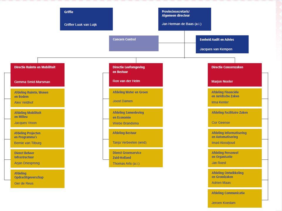 Uitgangspunten: Zo vroeg mogelijk in project starten, liefst al bij integrale gebiedsontwikkeling.
