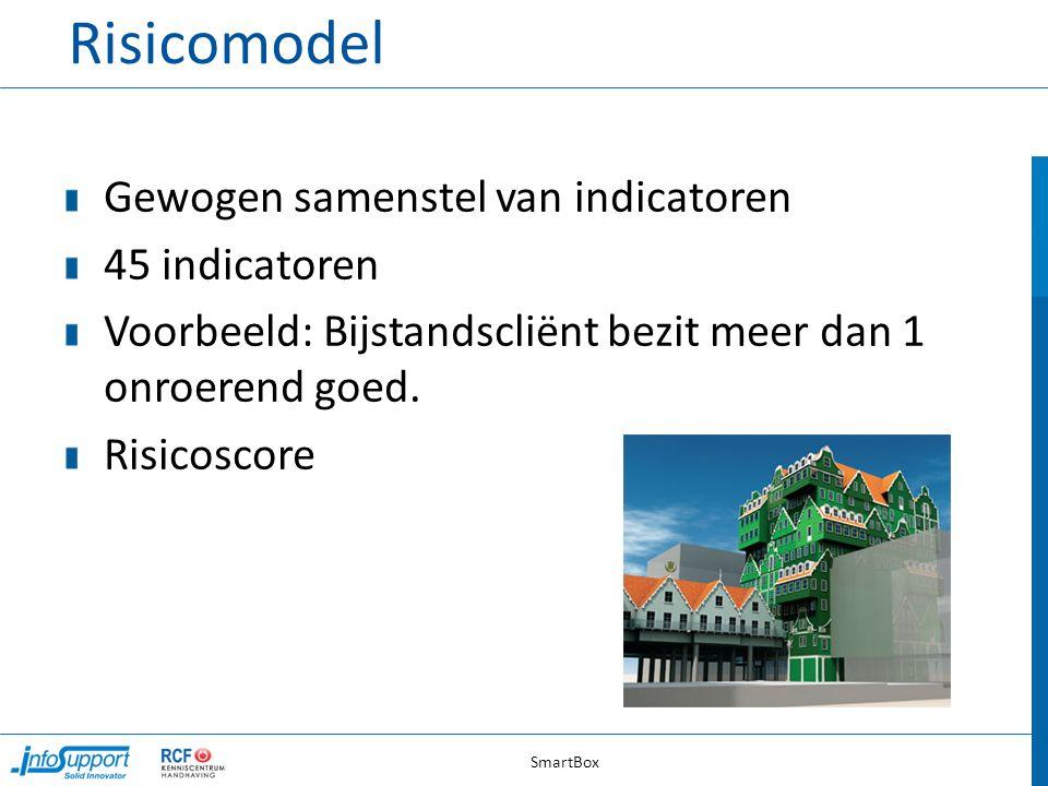 Risicomodel Gewogen samenstel van indicatoren 45 indicatoren Voorbeeld: Bijstandscliënt bezit meer dan 1 onroerend goed. Risicoscore SmartBox