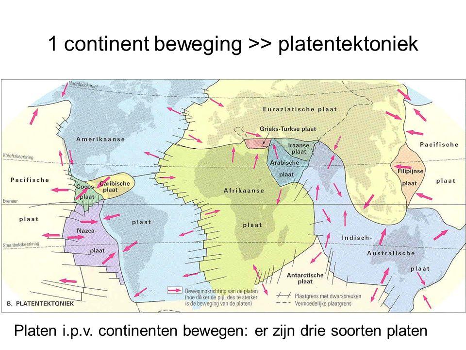 1 continent beweging >> platentektoniek Platen i.p.v. continenten bewegen: er zijn drie soorten platen