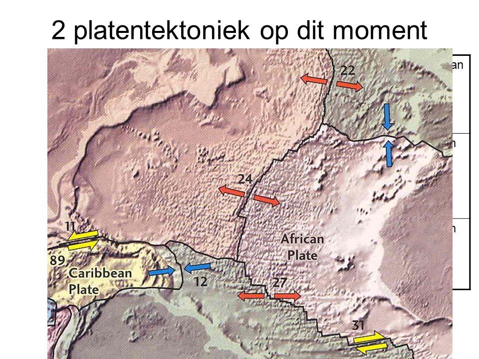 2 platentektoniek op dit moment Divergente Grenzen oceaan – oceaan continent– continent Convergente grenzen oceaan–oceaan oceaan– continent continent–