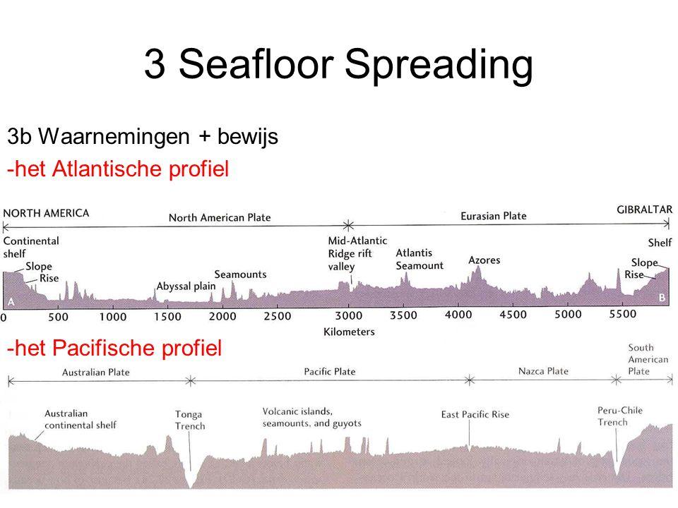3 Seafloor Spreading 3b Waarnemingen + bewijs -het Atlantische profiel -het Pacifische profiel