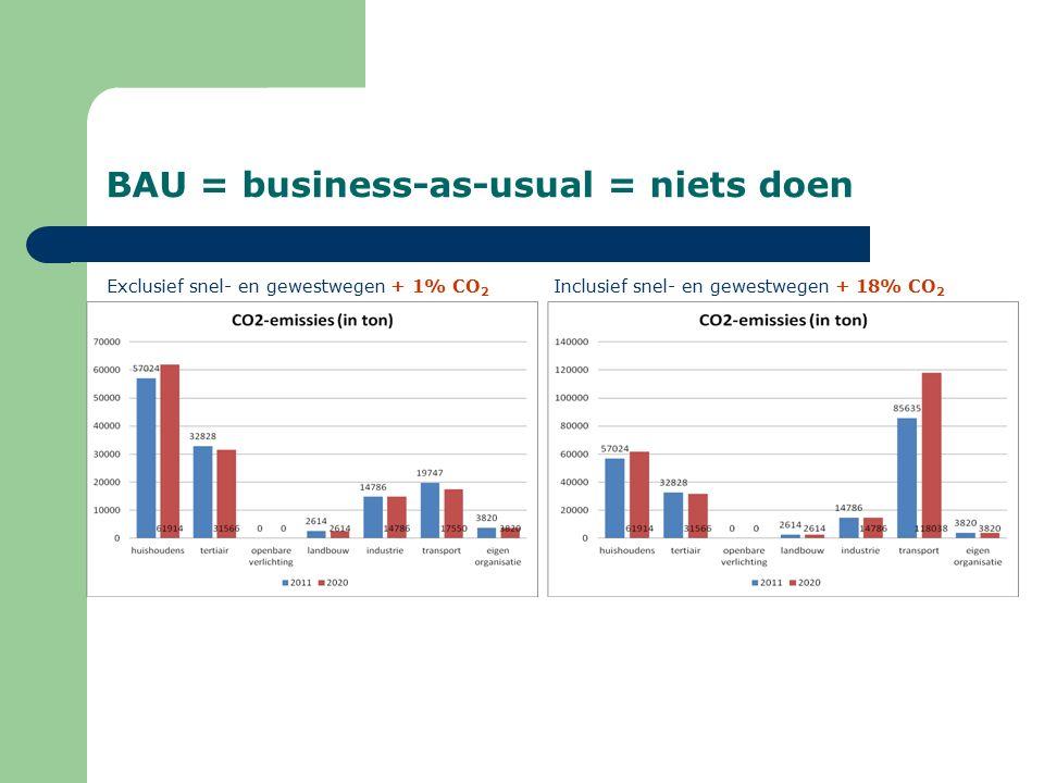 BAU = business-as-usual = niets doen Inclusief snel- en gewestwegen + 18% CO 2 Exclusief snel- en gewestwegen + 1% CO 2