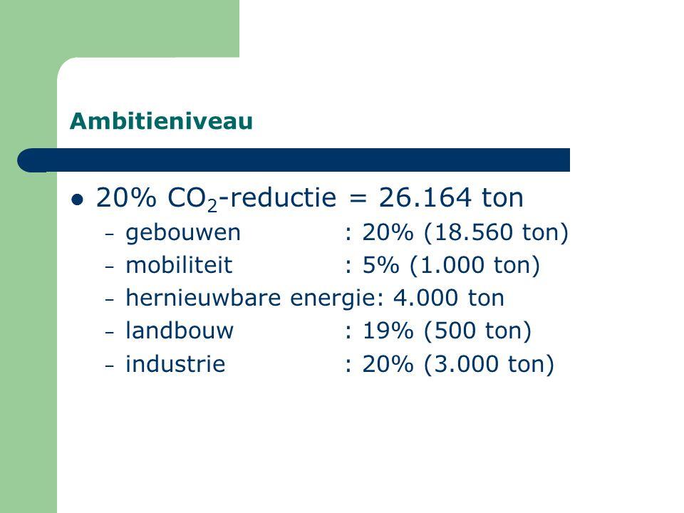 Ambitieniveau 20% CO 2 -reductie = 26.164 ton – gebouwen: 20% (18.560 ton) – mobiliteit: 5% (1.000 ton) – hernieuwbare energie: 4.000 ton – landbouw: 19% (500 ton) – industrie: 20% (3.000 ton)