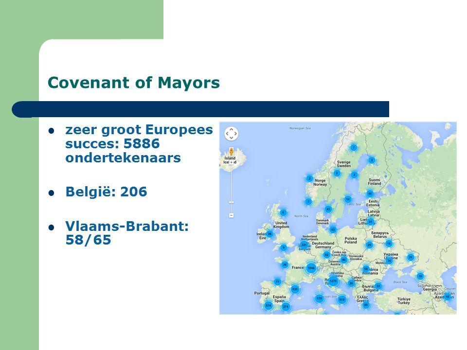 Covenant of Mayors zeer groot Europees succes: 5886 ondertekenaars België: 206 Vlaams-Brabant: 58/65