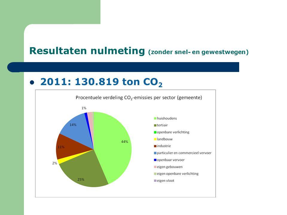 Resultaten nulmeting (zonder snel- en gewestwegen) 2011: 130.819 ton CO 2