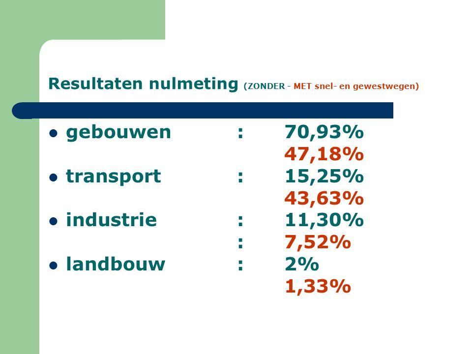 Resultaten nulmeting (ZONDER - MET snel- en gewestwegen) gebouwen: 70,93% 47,18% transport: 15,25% 43,63% industrie: 11,30% :7,52% landbouw: 2% 1,33%
