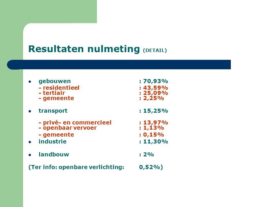 Resultaten nulmeting (DETAIL) gebouwen: 70,93% - residentieel: 43,59% - tertiair: 25,09% - gemeente: 2,25% transport: 15,25% - privé- en commercieel: 13,97% - openbaar vervoer: 1,13% - gemeente: 0,15% industrie: 11,30% landbouw: 2% (Ter info: openbare verlichting: 0,52%)